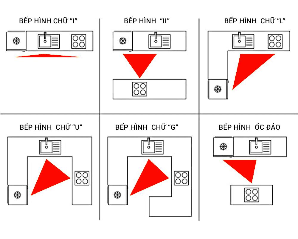 Thiết kế tủ bếp theo nguyên tắc tam giác hoạt động